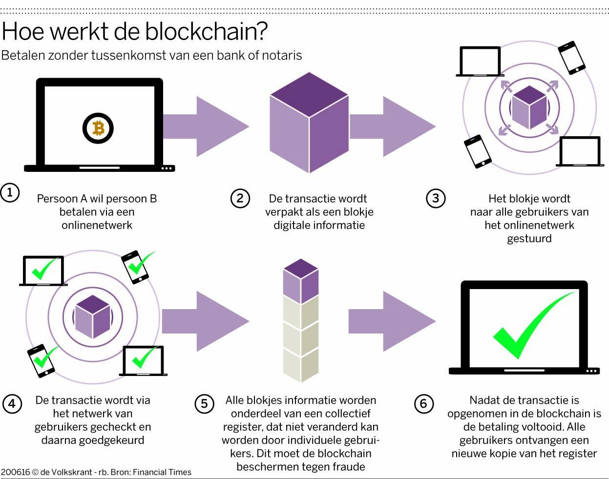 hoe-werkt-blockchain