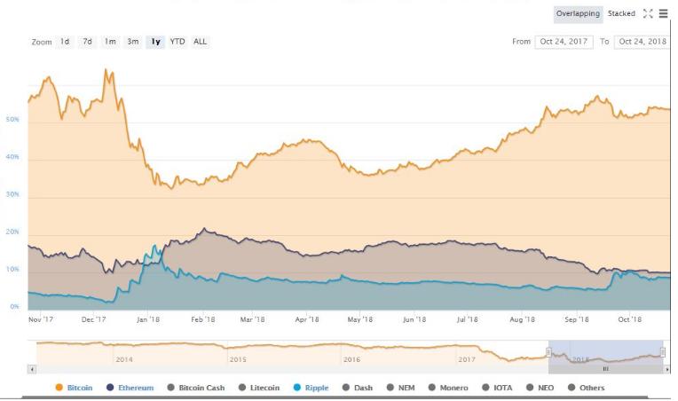 bitcoin-ripple