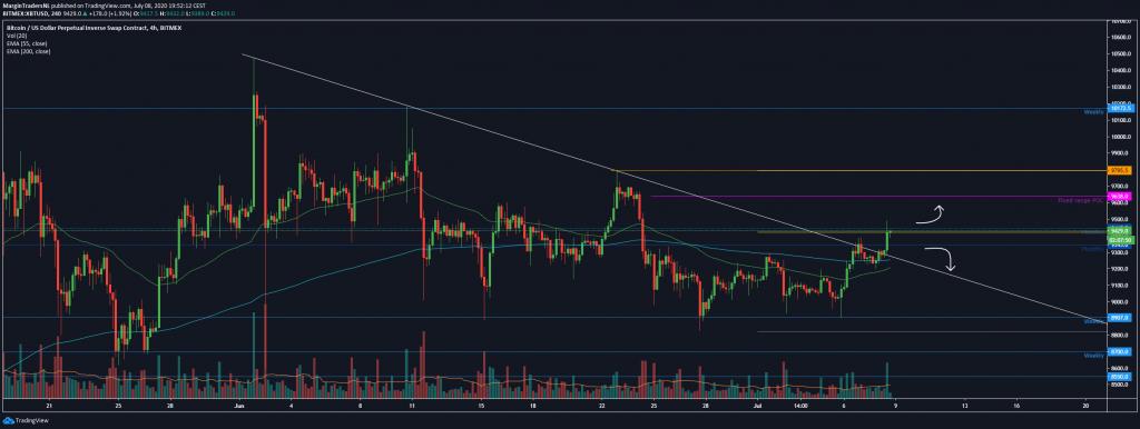 bitcoin-analyse-week-28