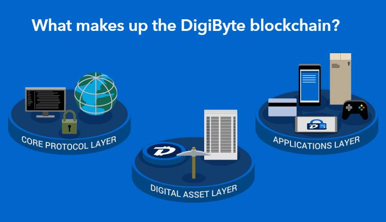 Digibyte-Blockchain-Layers
