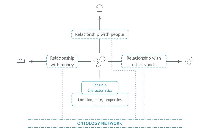 Ontology-network