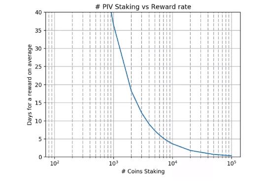 PIVX-staking