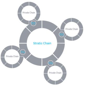Stratis-sidechains
