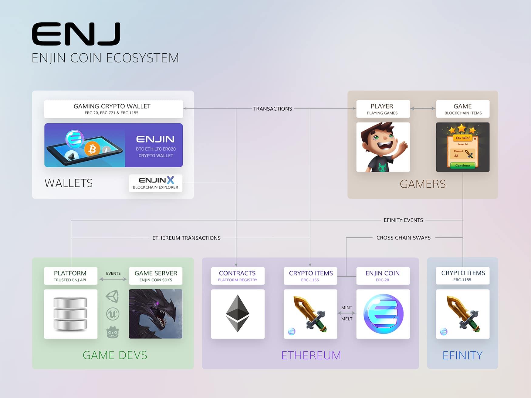 enj-ecosystem