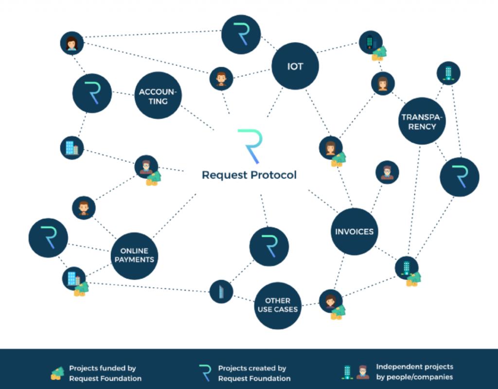 Infrastructuur van Request Network