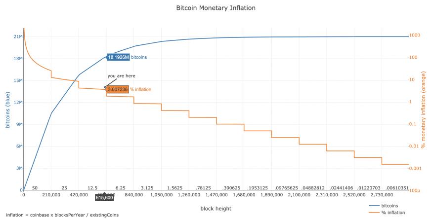 bitcoin-inflatie