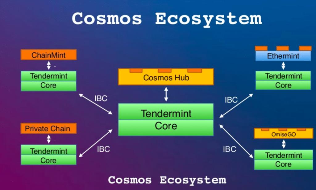cosmos-ecosystem