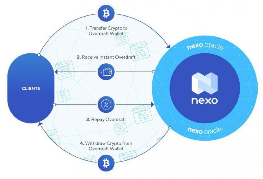 nexo-ding2