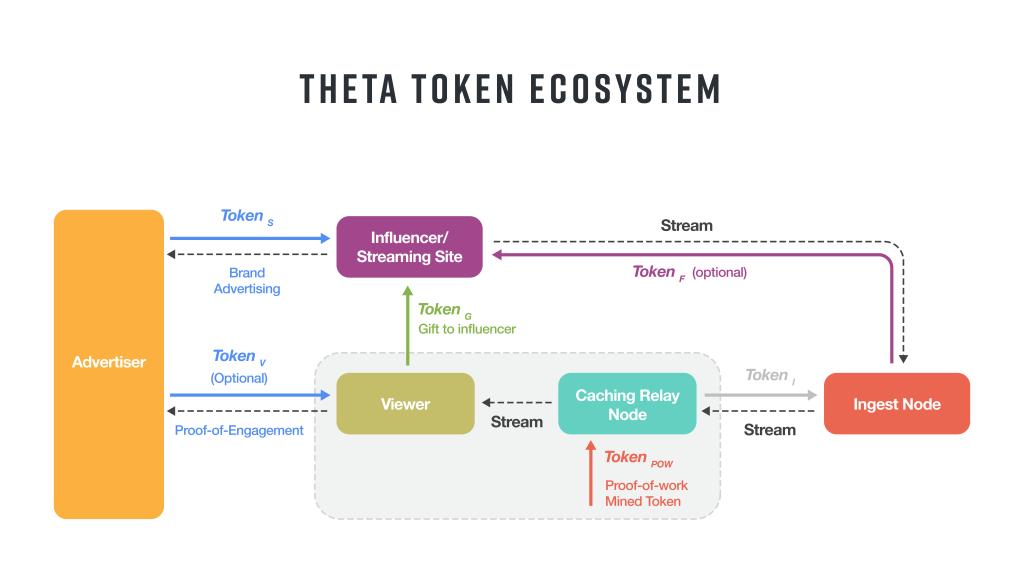 theta-token-ecosystem