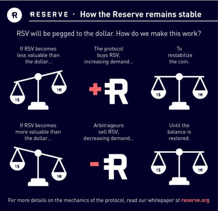 StabilizingRSV