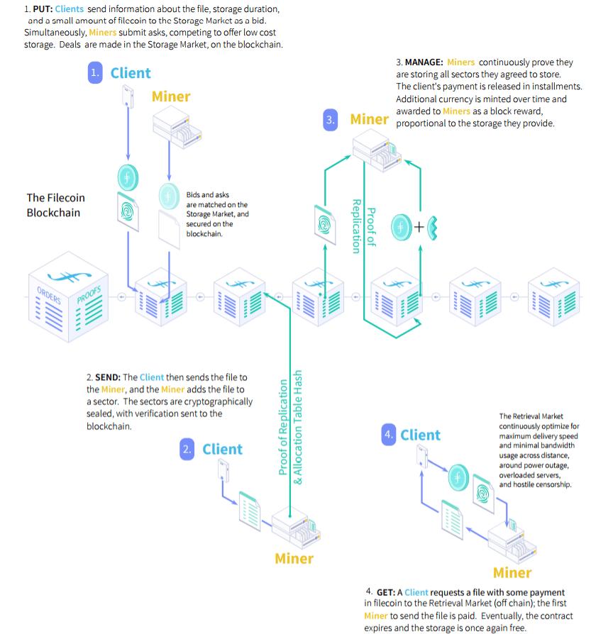 filecoin-work