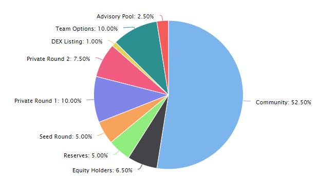 Plasma Finance PPAY token distributie