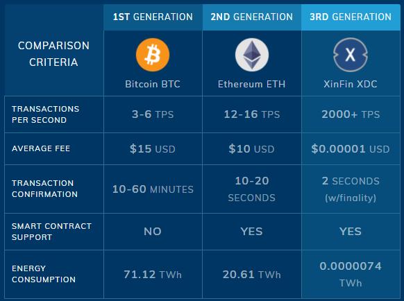 Xinfin vergeleken met Bitcoin en Ethereum