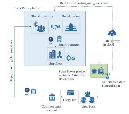 Financieren via TradeFinex