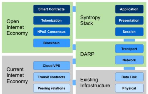 Het huidige en het nieuwe, open internet via Syntropy