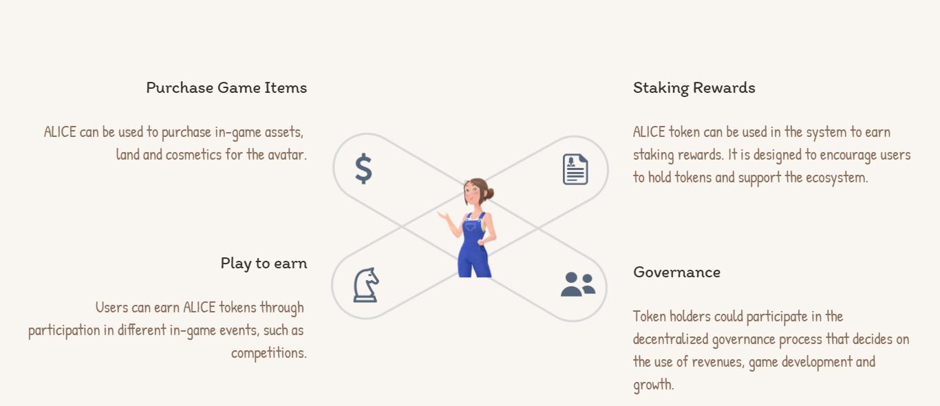 Mogelijkheden van het ALICE token uit My Neighbor Alice