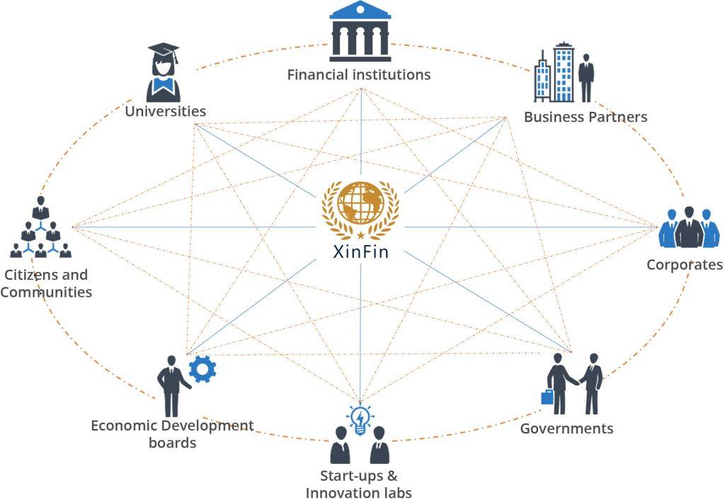 XinFin netwerk