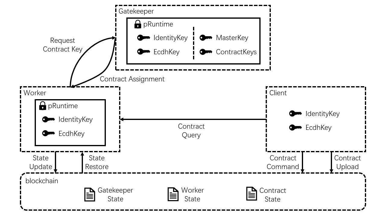 phala-design