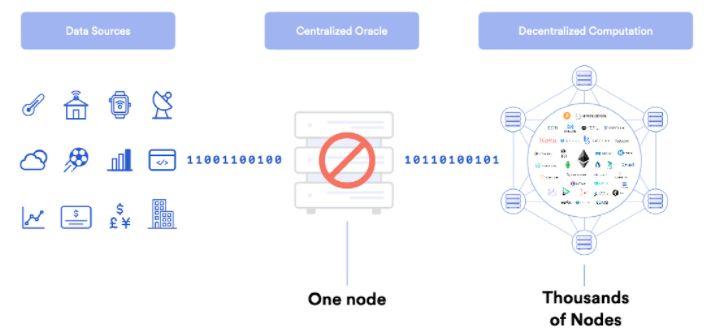 Het orakel probleem met een gecentraliseerd orakel