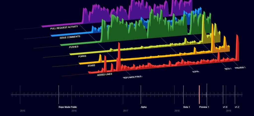 Github Data Visualization using Flutter Web