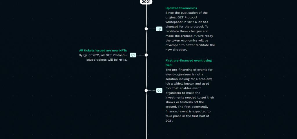 De GET Protocol roadmap 2021 Q1 en Q2