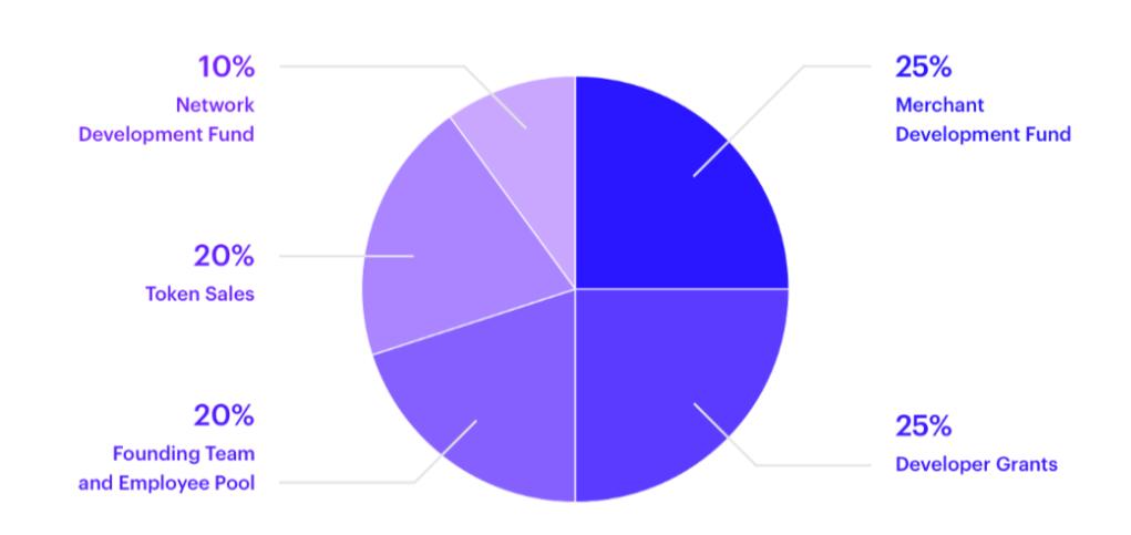 Distributie schema van het AMP-token