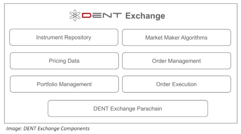 Hoe werkt de exchange