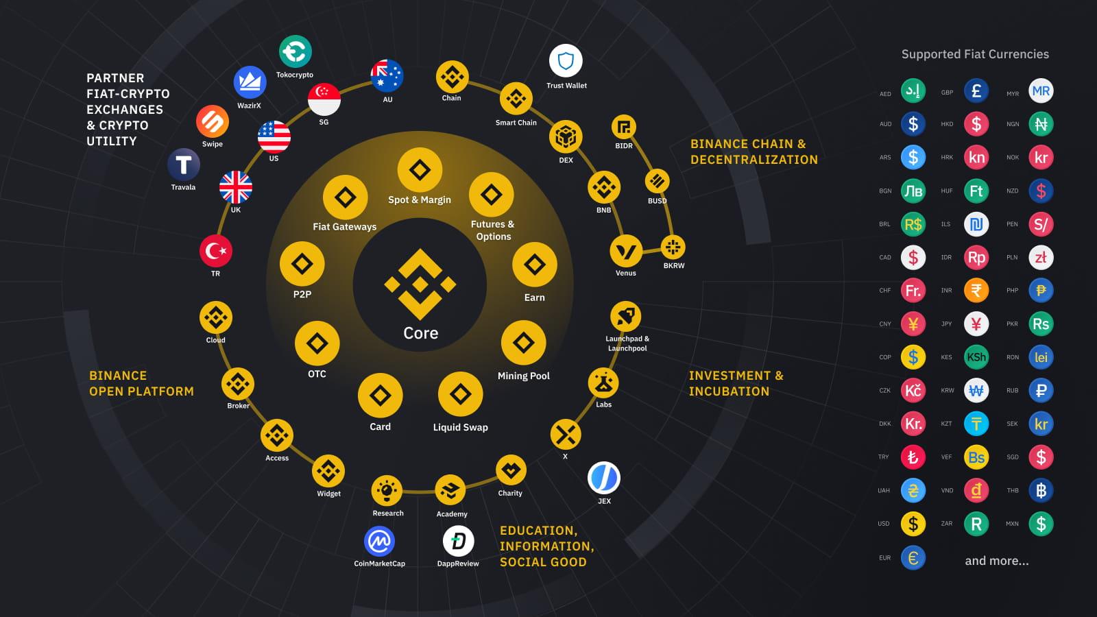 bnb-ecosystem