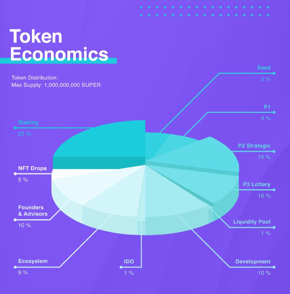 SUPER-token distributie