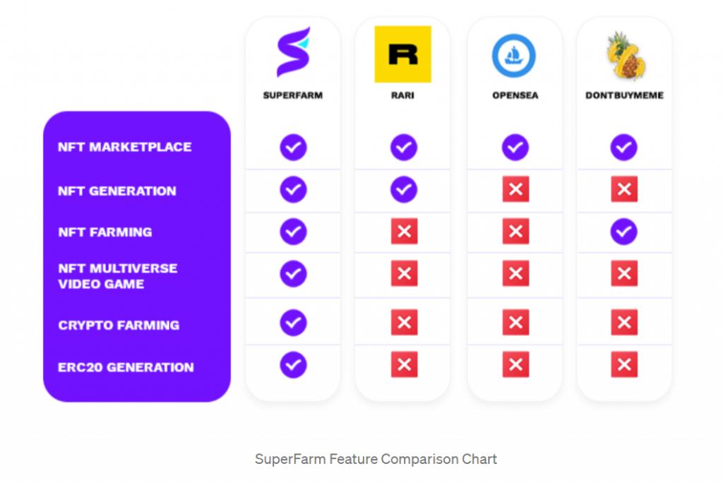 SuperFarm vergeleken met andere NFT-marktplaatsen