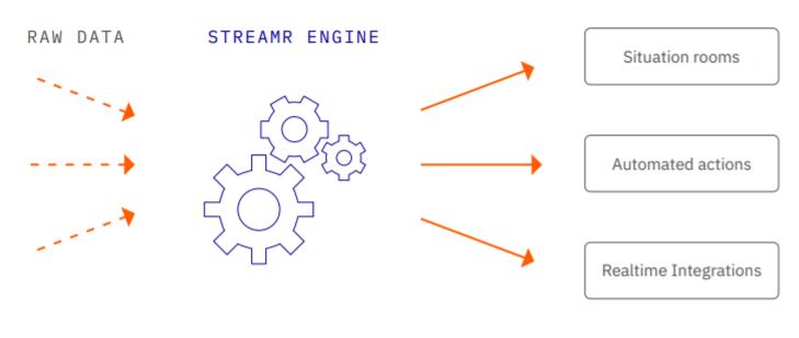 De Streamr Engine