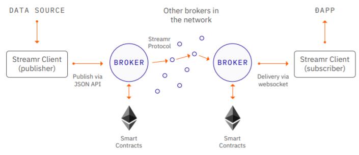 Het Netwerk in een schema