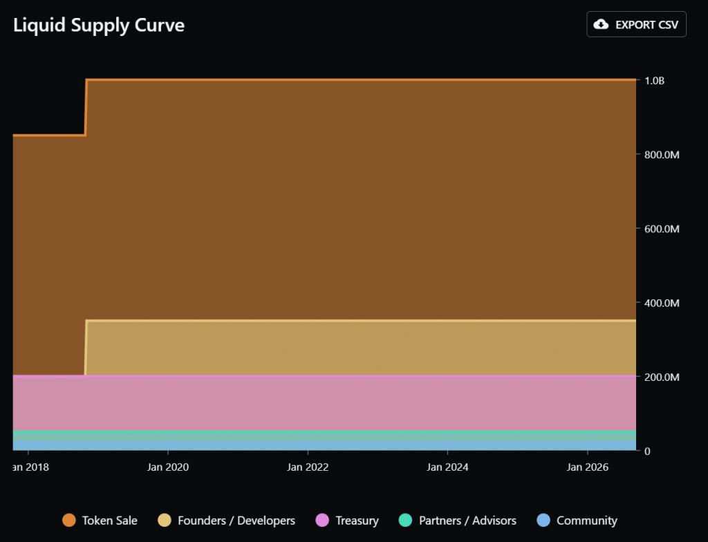 Supply schema van het DATA token