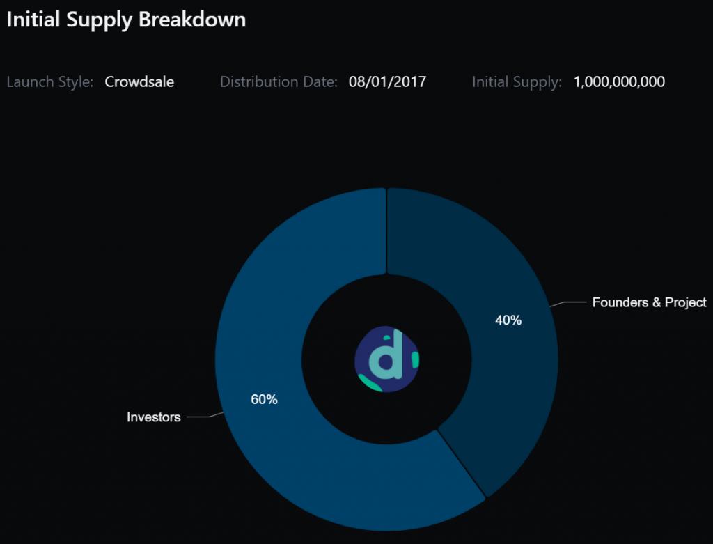 DNT token supply