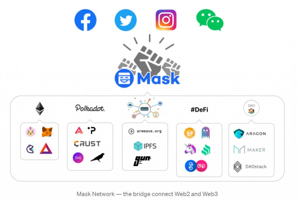 Brug tussen web2 en web3