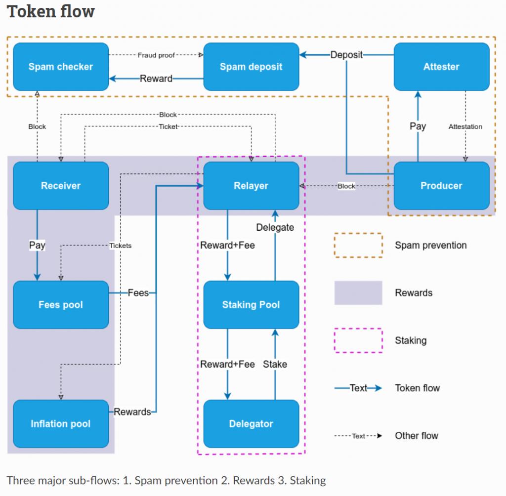 Marlin Protocol token flow