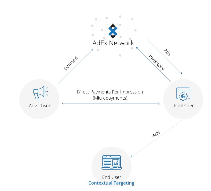 Hoe het Adex Network werkt