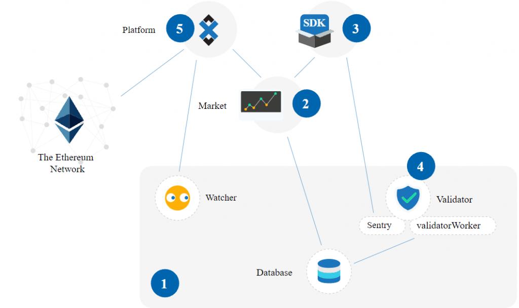 Hoe werkt Adex network