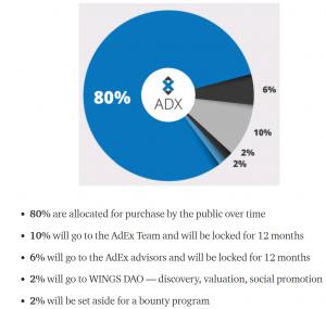 ADX-token distributie