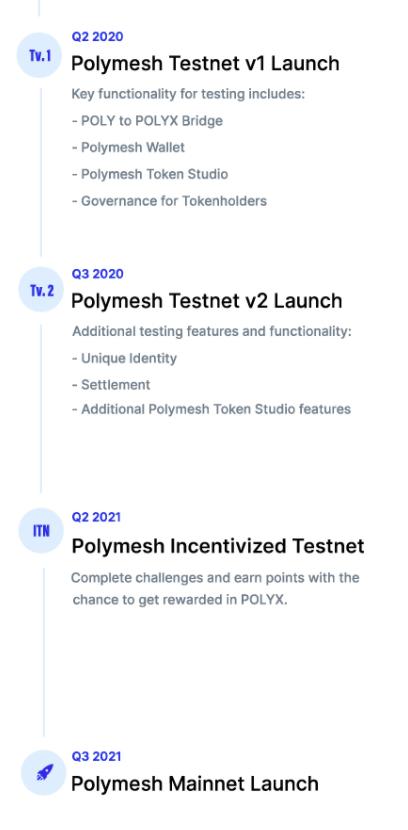Polymath roadmap