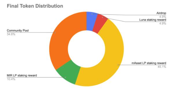 mirror token infographic token distribution